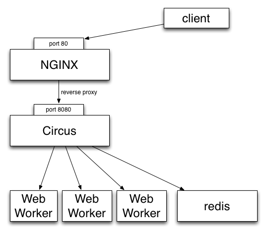 http://circus.readthedocs.org/en/0.5/_images/circus-stack.png
