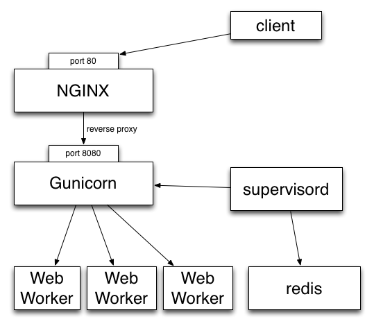 http://circus.readthedocs.org/en/0.5/_images/classical-stack.png